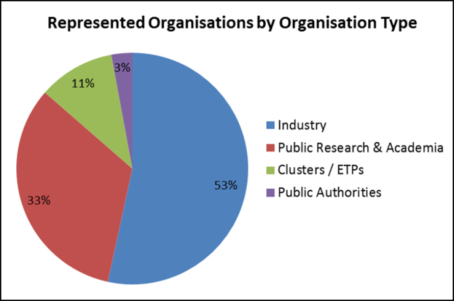 Type of organisations represented